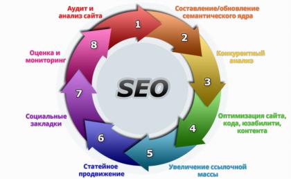 Продвижение сайтов в Саратове - SEO раскрутка сайтов